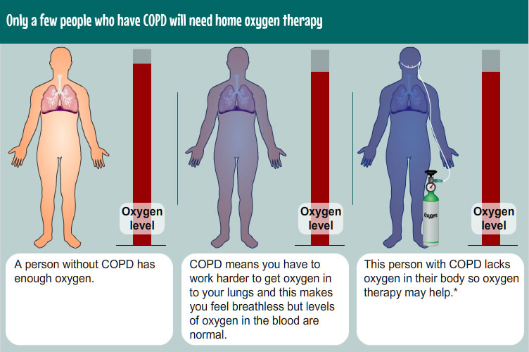 People needing oxygen therapy